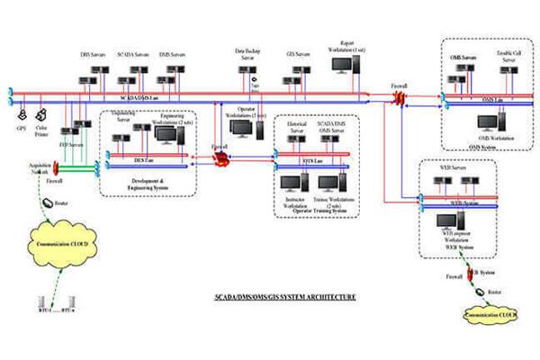 Soluciones del sistema de gestión de distribución RW8000 DMS