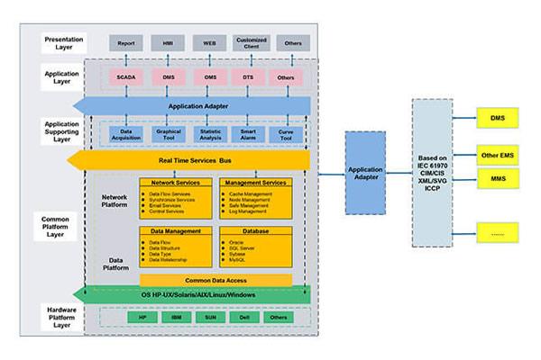 Solución del sistema de gestión energética RW8000 EMS