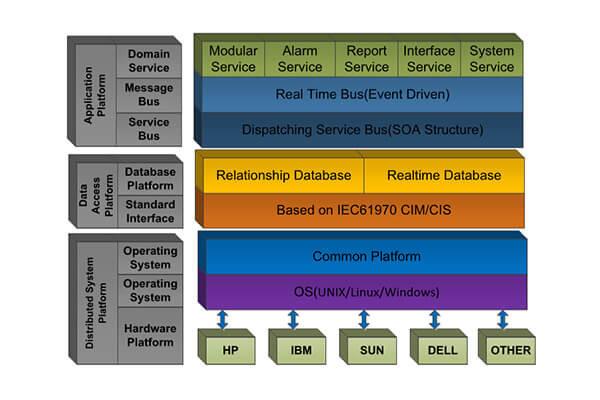 Sistema SCADA de automatización de subestaciones RW1800